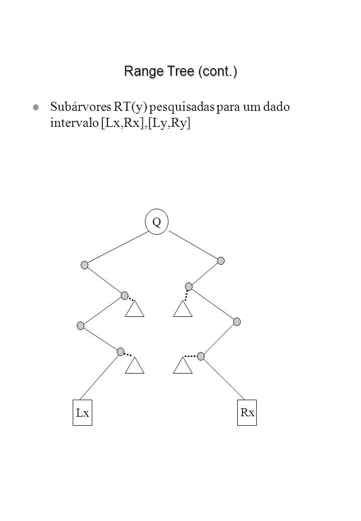 Subárvores RT(y) pesquisadas para um dado intervalo [Lx,Rx],[Ly,Ry]